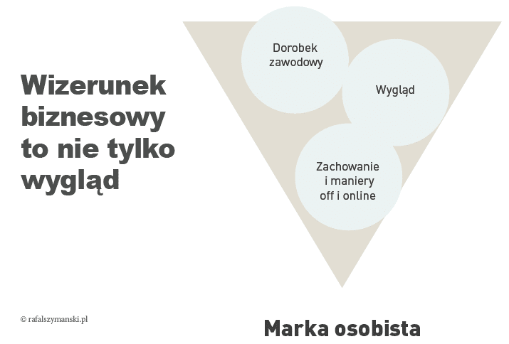 Co to jest personal branding